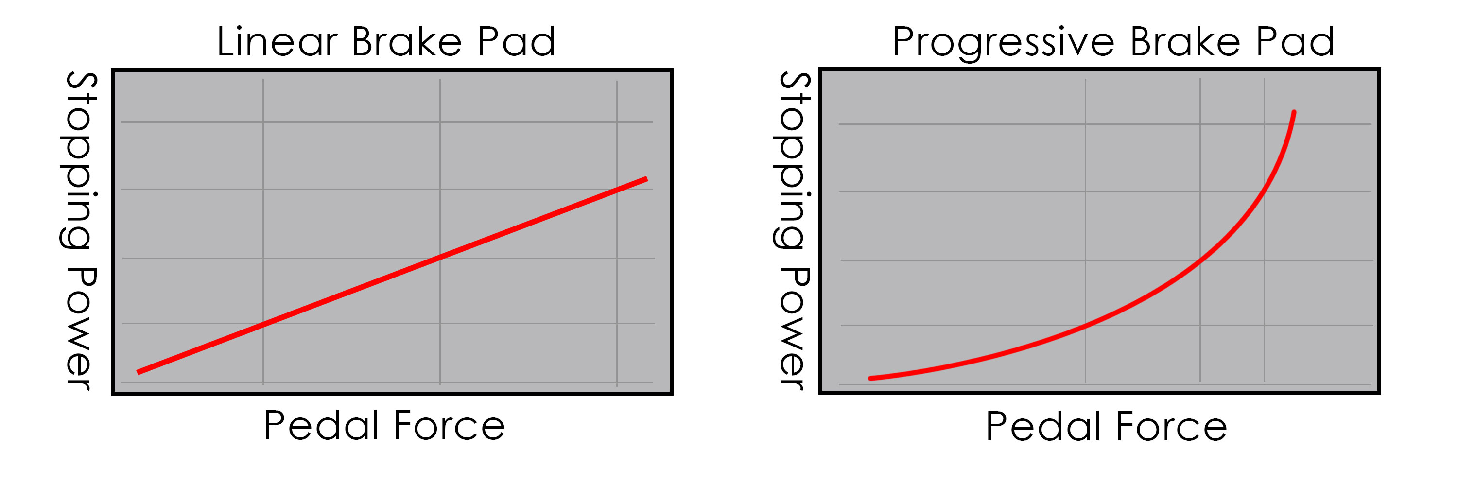 Progressive VS. Linear Pads - What is the Difference?